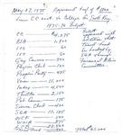1975-76 Budget